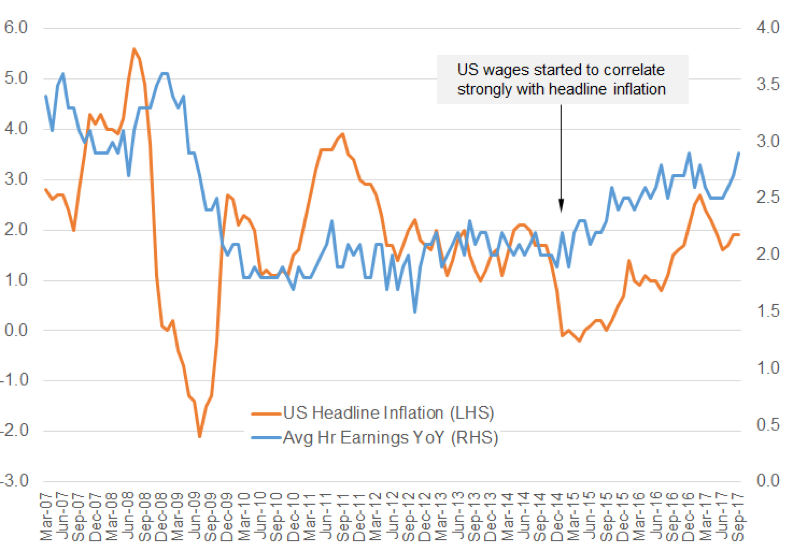Wage growth adds momentum to inflation