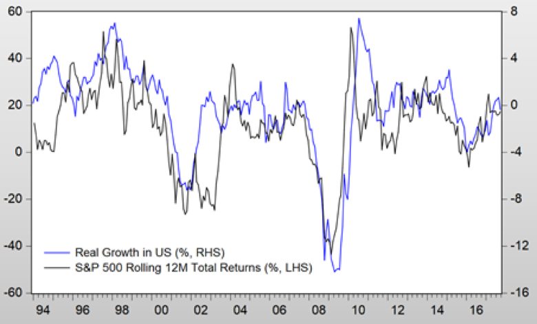 """""""Real"""" growth a big determinant of stock market performance"""