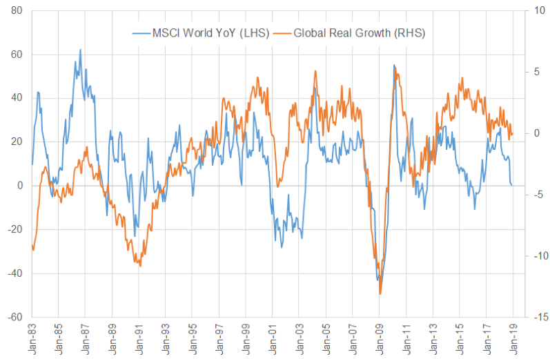 Global Inflation-adjusted Growth vs MSCI World Equities