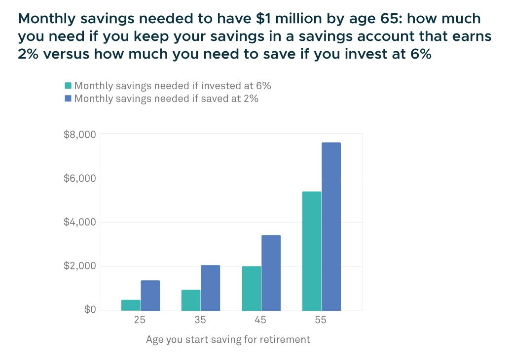 monthly savings versus monthly investing