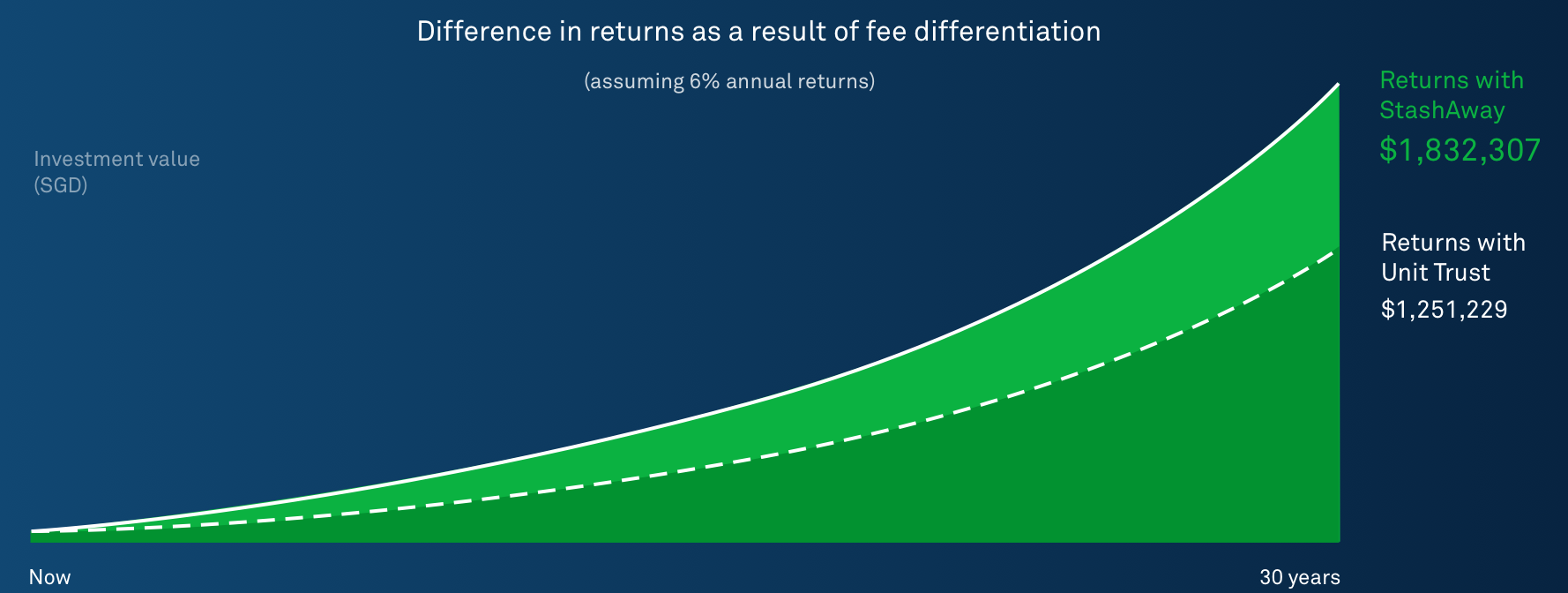 Difference in Returns Due to Fees