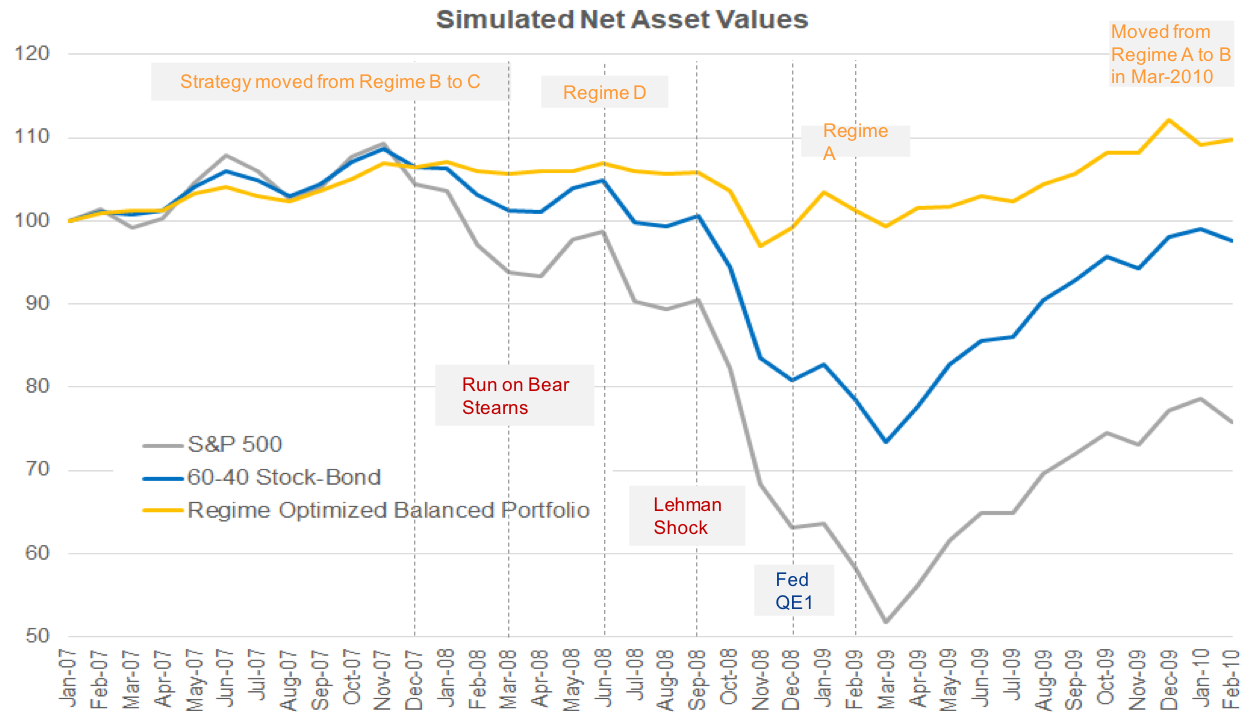 Simulated Net Asset Value