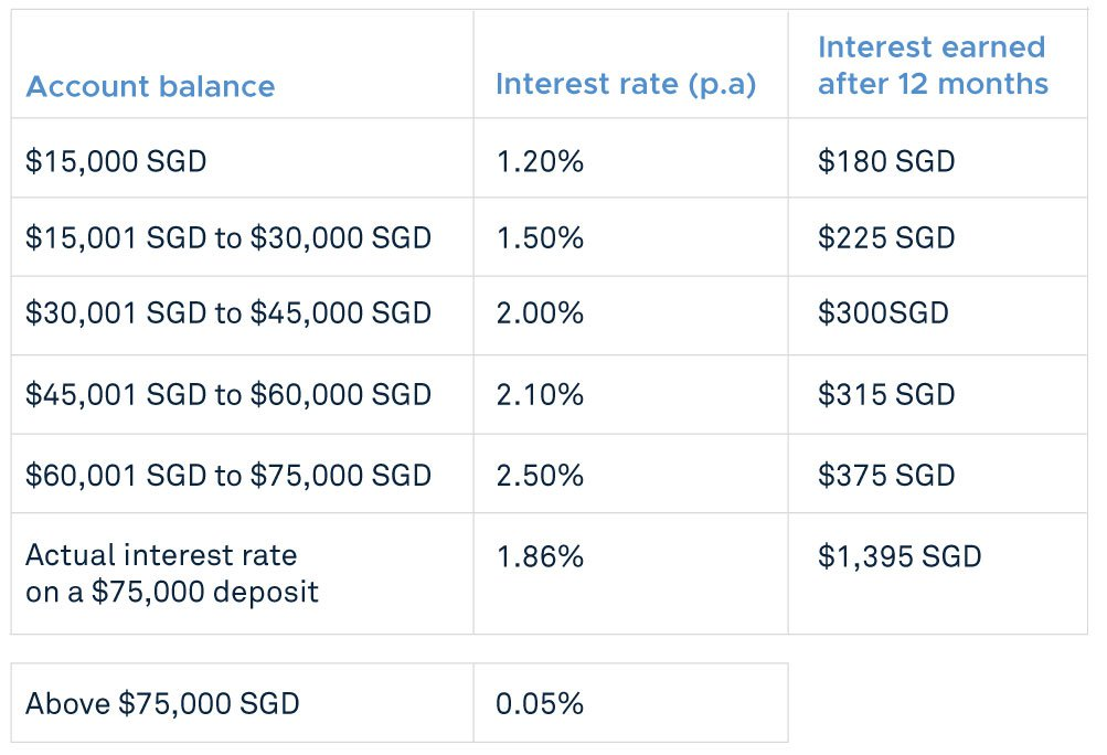 Savings account tiered interest structure